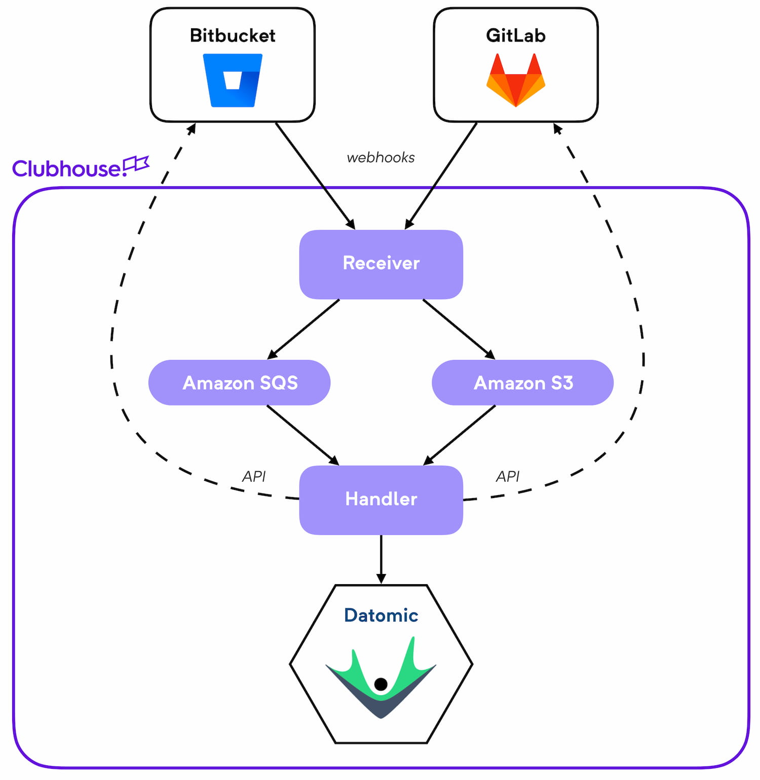 How we integrate with version control systems - Clubhouse